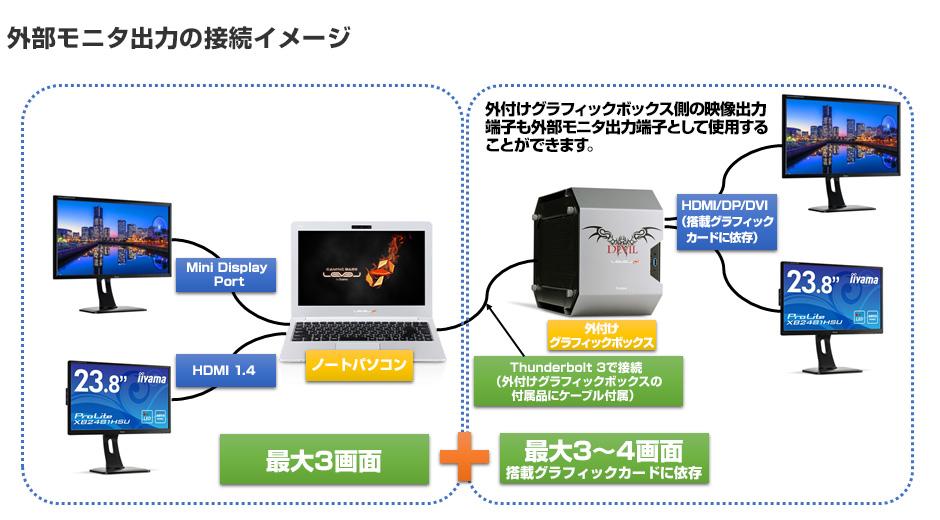 外付けグラフィックボックスの接続と動作イメージ 02