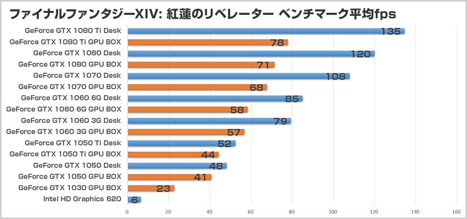 ファイナルファンタジーXIV: 紅蓮のリベレーター ベンチマークの結果 03