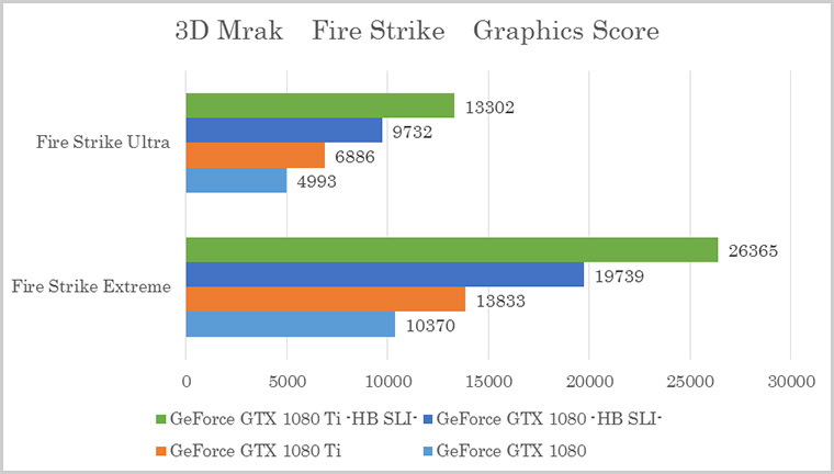 3D Mark 「Fire Strike」テスト