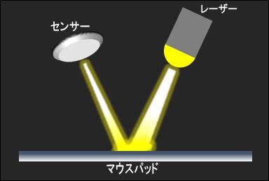 レーザーセンサーの仕組み