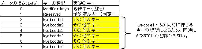 インタラプト転送でHIDデバイス(キーボード)からHost(パソコン)側へ受信される