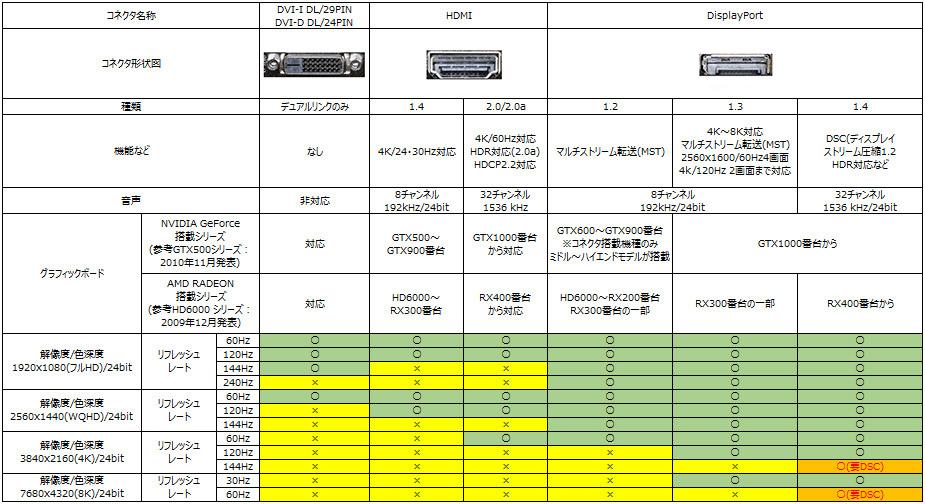 液晶モニターのデジタル端子3種と解像度・リフレッシュレートの対応早見表