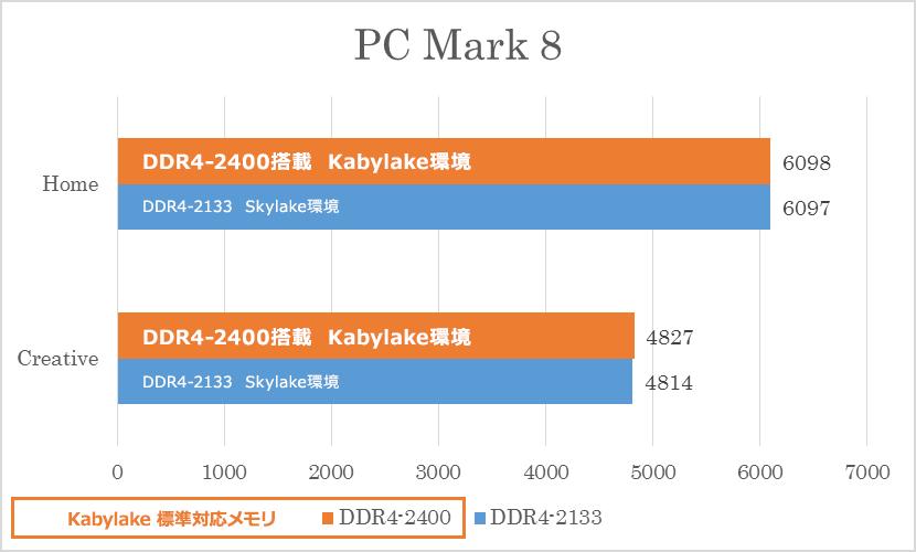 ② PCMark 8