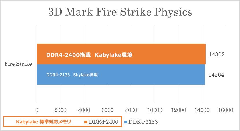 ② 3DMark