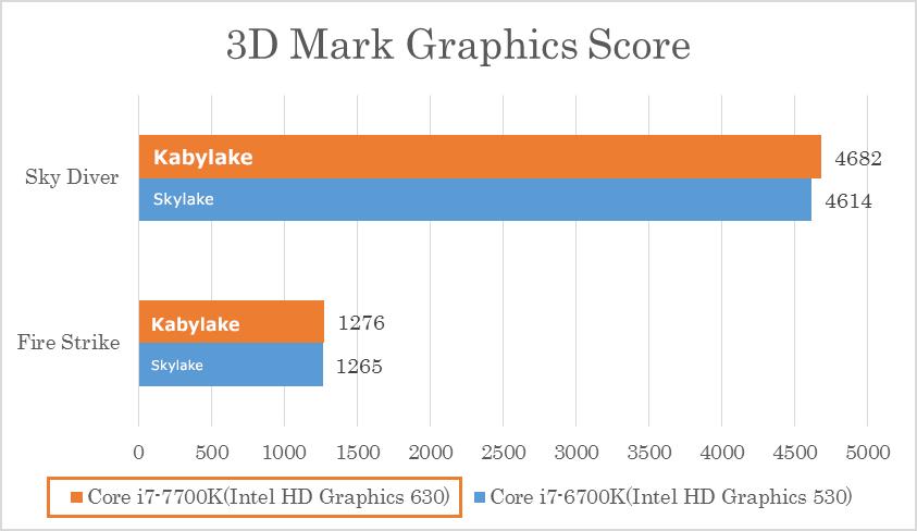 ① 3D性能比較