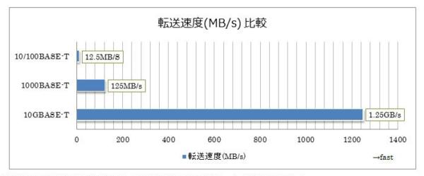 各規格の転送速度(MB/s)を比較図です。
