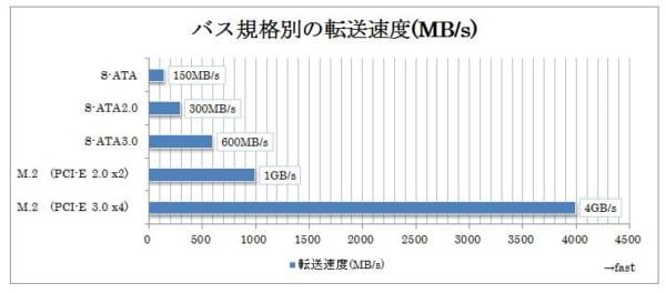 ストレージ用のバス規格転送速度比較
