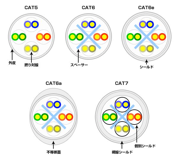 規格別に対応するLANケーブルの一覧の断面図