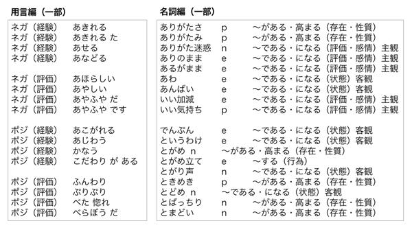 「日本語評価極性辞書」単語の評価極性情報の一部イメージ