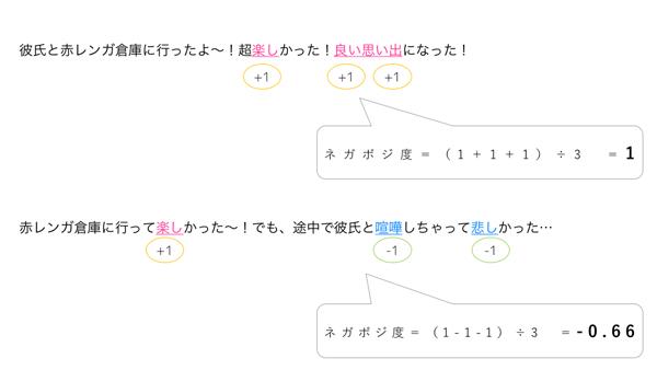 例文全体でのネガポジ度の算出