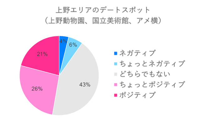 上野エリアのデートスポットネガポジ度算出グラフ