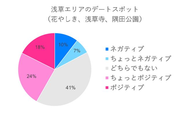 浅草エリアのデートスポットネガポジ度算出グラフ