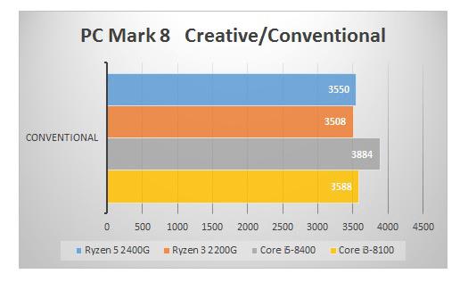 Raven Ridgベンチマーク 「PC Mark 8」でCPUコアの性能を比較