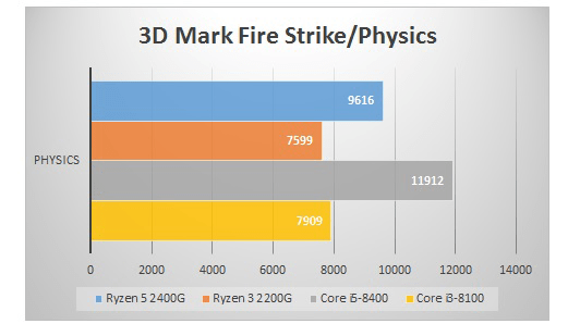Raven Ridgベンチマーク 「3D Mark(3D Mark FireStrike / Physics)」でCPUコアの性能を比較