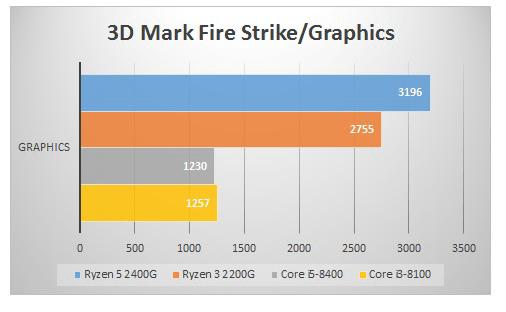 Raven Ridgベンチマーク 「PC Mark 8」で内蔵GPUの性能を比較