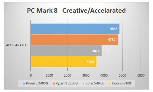 Raven Ridgベンチマーク 「PC Mark 8 Creative / Accelarated」で総合的なCPU性能を比較