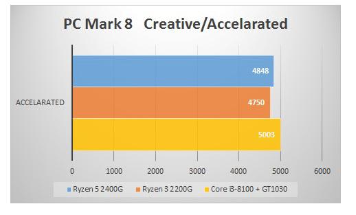 Raven RidgとGeForce GT 1030の組み合わせでベンチマーク比較