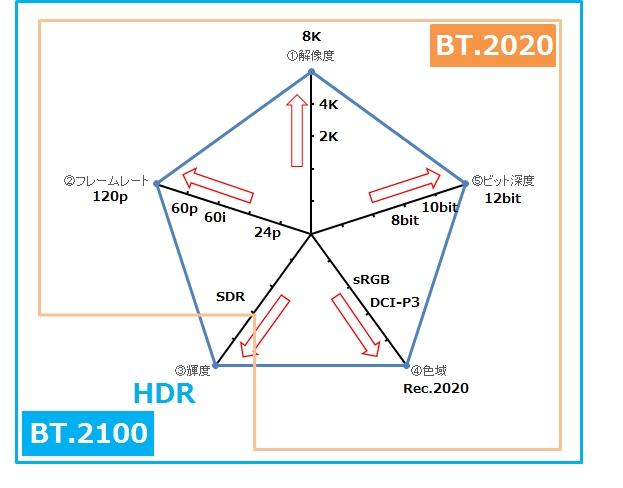 「BT.2020」と「BT.2100」の違い