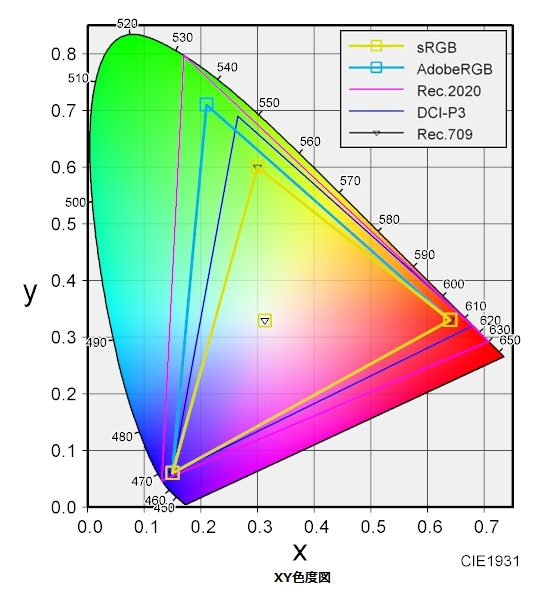 図の△の領域内が表現可能な色域となり従来のBT.709に比べBT2020では再現できる色の範囲が広がった。