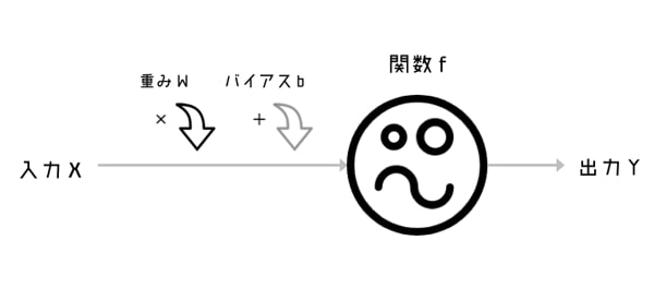 ニューラルネットワークの値の入出力概念図