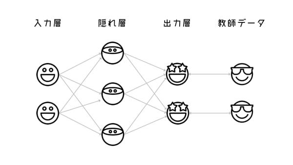 ニューラルネットワークの構成概念図