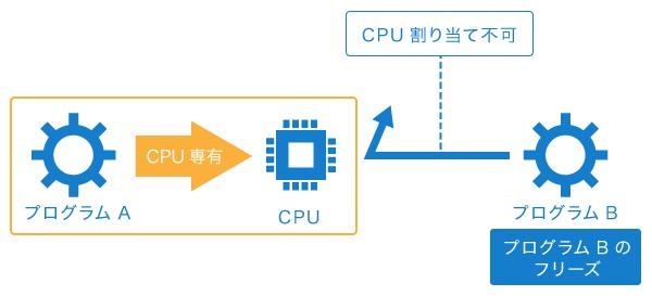 特定のプログラムにCPUが占有された状況の説明図