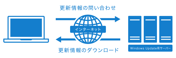 更新情報の問い合わせ/ダウンロードの概念図