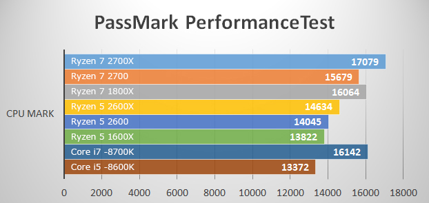 ベンチマークテスト Passmark PerformanceTest