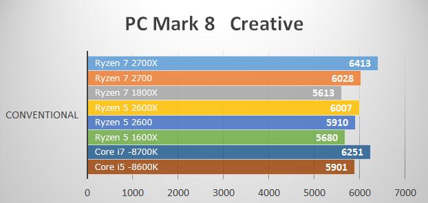 ベンチマークテスト PC Mark