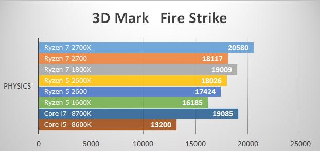ベンチマークテスト 3D Mark