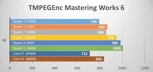 ベンチマークテスト TMPEGEnc Mastering Works 6