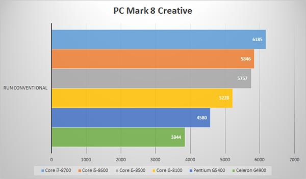 PC Mark 8