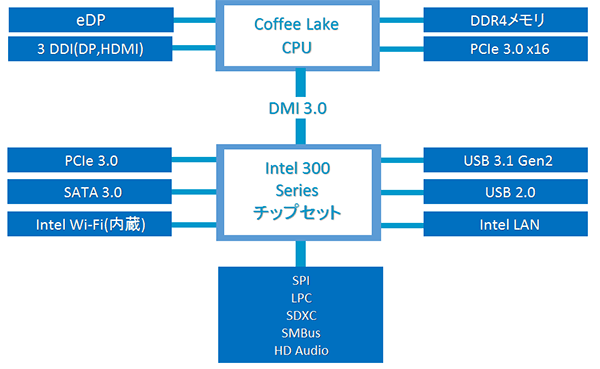 インテル300シリーズチップセット ブロック図
