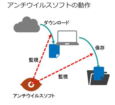 ファイルのダウンロードや保存を監視して不正なプログラムの侵入を防ぐ