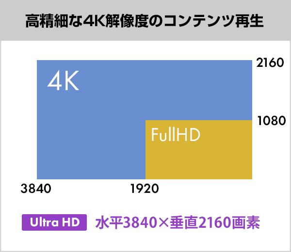 Full HDと4Kの解像度比較