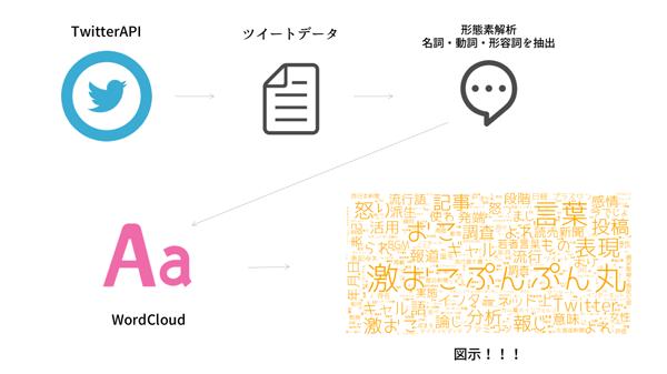 TwitterAPIのツイートデータを形態素解析し、WordCloudで可視化するイメージ