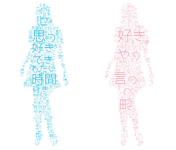 理系女子、文系女子のツイートデータで生成した図をマスキングした画像