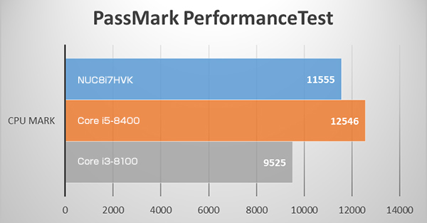 NUC8i7HVKのPassMARK CPU ベンチマークテスト