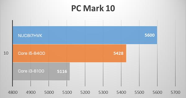 NUC8i7HVKのPC Mark 10 ベンチマークテスト