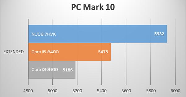 NUC8i7HVKのPC Mark 10 EXTENDED ベンチマークテスト