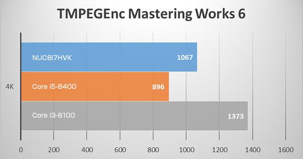 NUC8i7HVKのTMPGEnc 4K(3840x2160) ベンチマークテスト