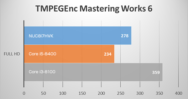 NUC8i7HVKのTMPGEnc FULL HD(1920x1080)ベンチマークテスト