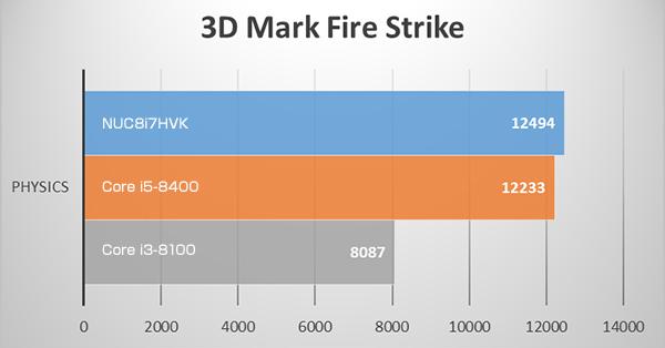 3D MarkのFire Strike ベンチマークテスト