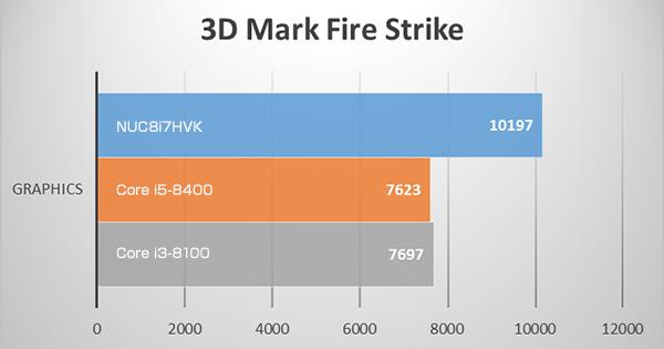 3D MarkのFire Strike ベンチマークテスト(Radeon RX VEGA M GH)と(GeForce GTX 1050 Ti)