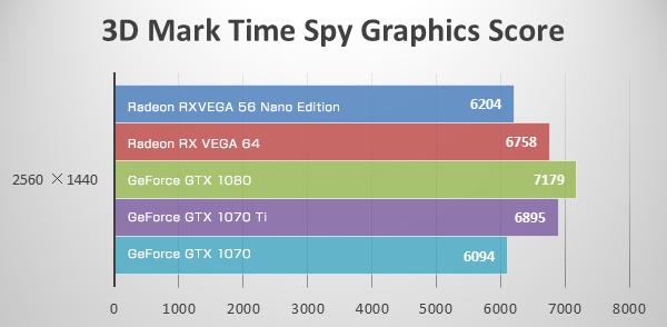 WQHD(Time Spy)にてRadeon RX VEGA 56 Nano Editionのベンチマーク結果