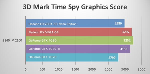 4K(Time Spy Extreme)にてRadeon RX VEGA 56 Nano Editionのベンチマーク結果