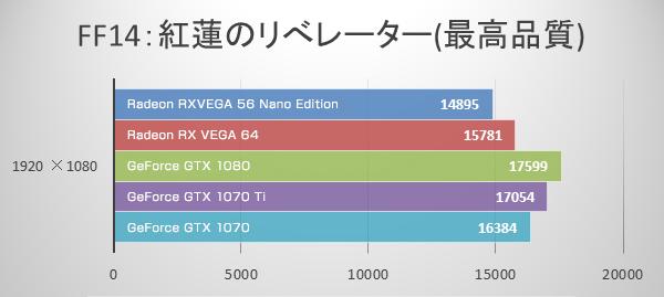 フルHD 最高品質(FF14)にてRadeon RX VEGA 56 Nano Editionのベンチマーク結果