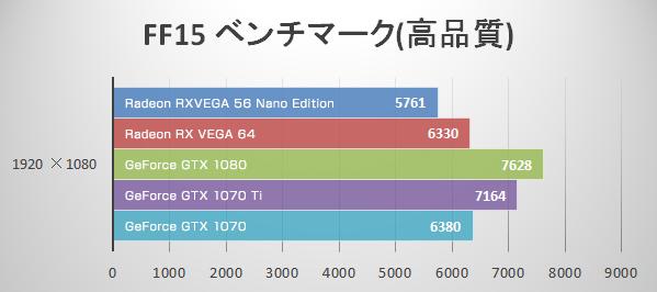 フルHD 最高品質(FF15)にてRadeon RX VEGA 56 Nano Editionのベンチマーク結果