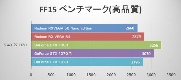 4K 最高品質(FF15)にてRadeon RX VEGA 56 Nano Editionのベンチマーク結果