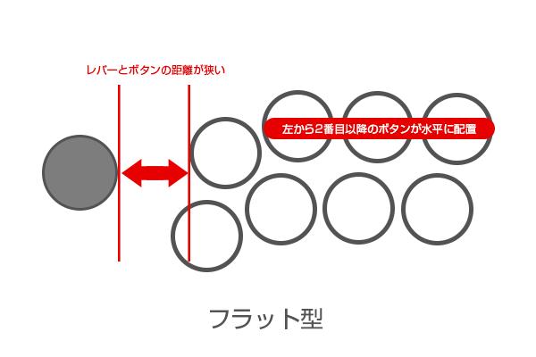アケコンのボタンとレバーのレイアウト:フラット型配置配置